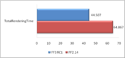 FF2 vs FF3RC1 total completion time