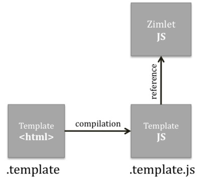 Zimlets and Templates