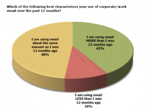 Email_Usage